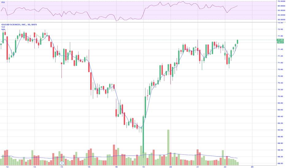 GILD: $GILD 30 minute chart