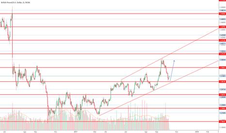 GBPUSD: GBP/USD - tendencia alcista