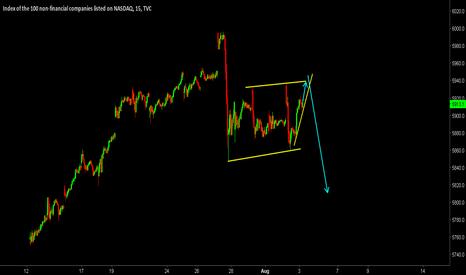 NDX: NASDAQ SELL SETUP