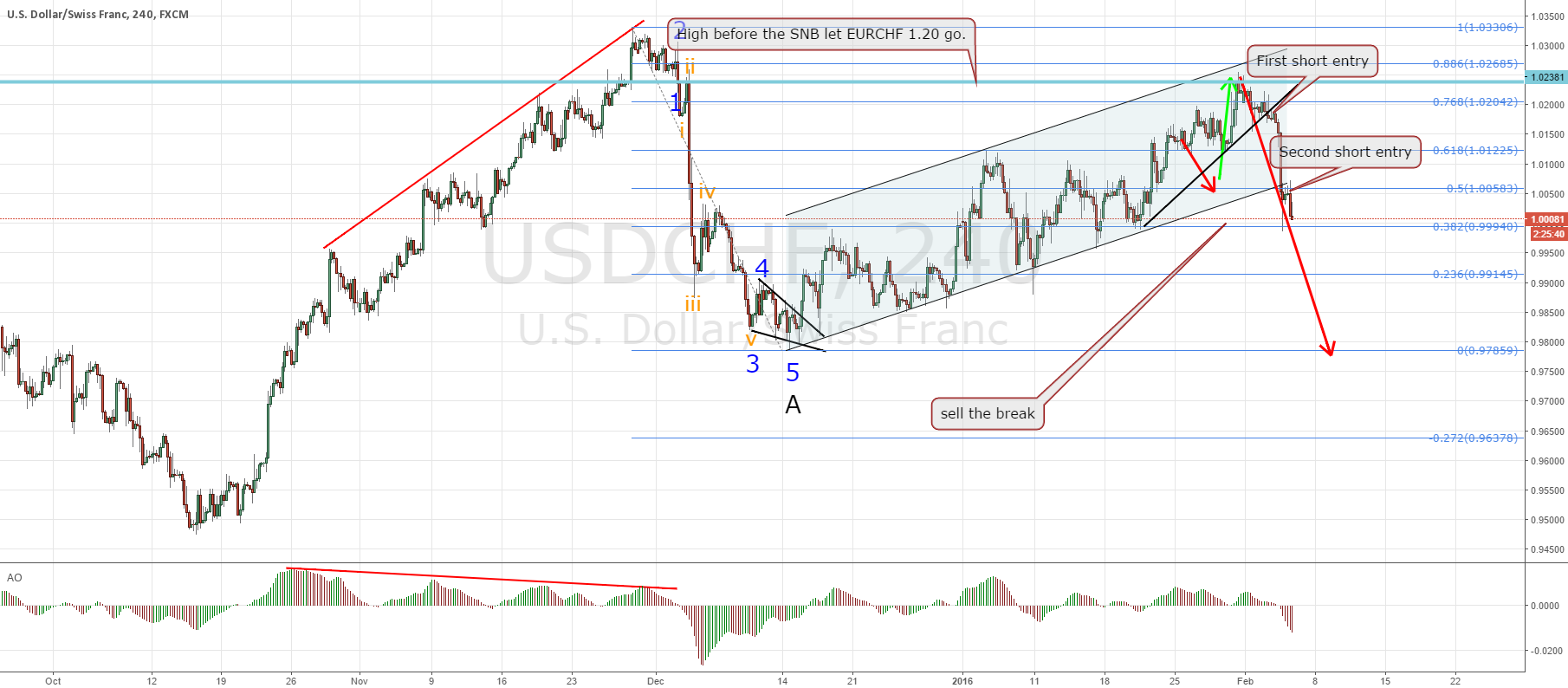 USDCHF short triggered, perfect set-up