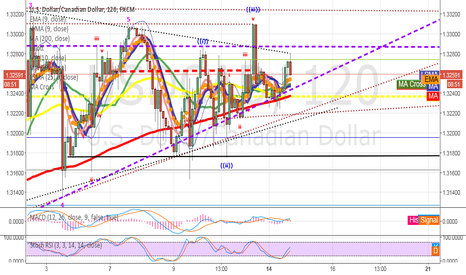 USDCAD: potential long - Ascending Triangle