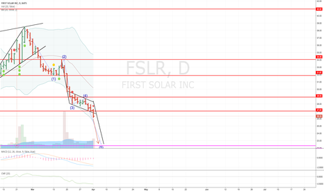 FSLR: FSLR Short target 22.50