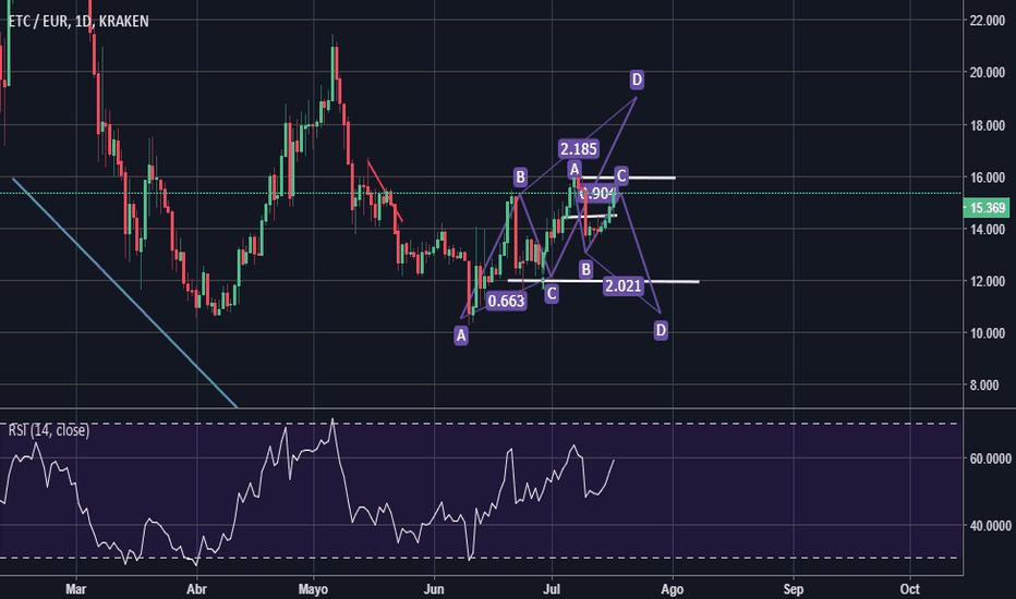 ETCEUR: mercado en rango posibles