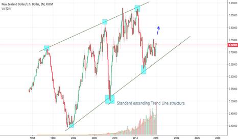 NZDUSD: NZD/USD 1M Ascending trend line Structure
