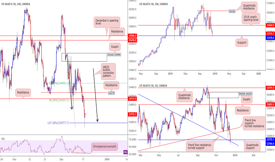 US30USD: All three timeframes suggest an advance may come to fruition