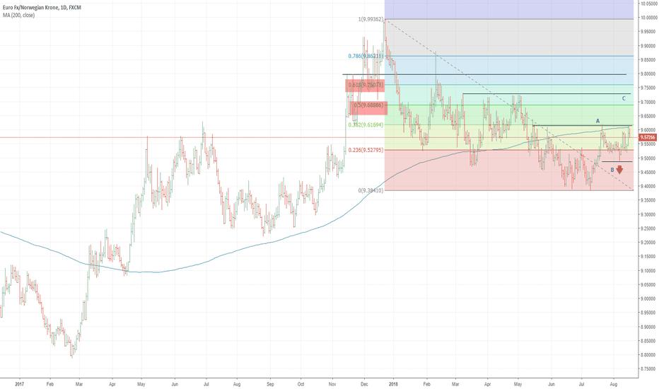 EURNOK: EURNOK: liquidity day