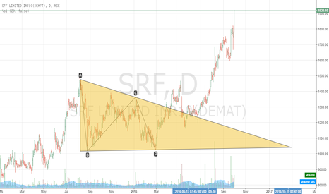 SRF: SRF completed it's upside target