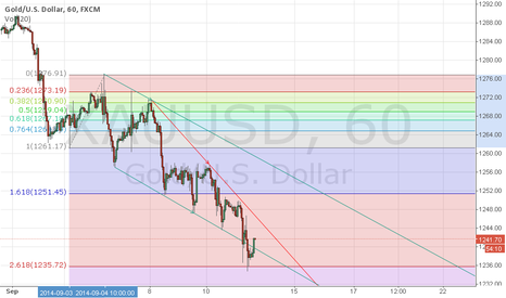 XAUUSD: SELL ON STRENGTH