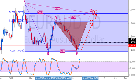 EURAUD: EURAUD LONG BULLISH GATTERY PATTREN