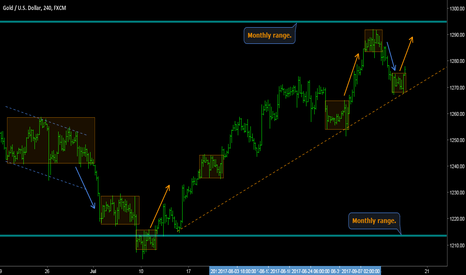 XAUUSD: GOLD - Trading waves within market range.