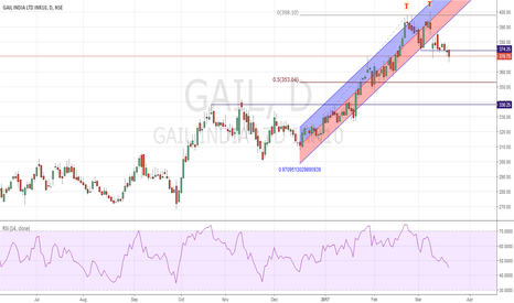 GAIL: GAIL Short double Top/Regression Channel Breakout