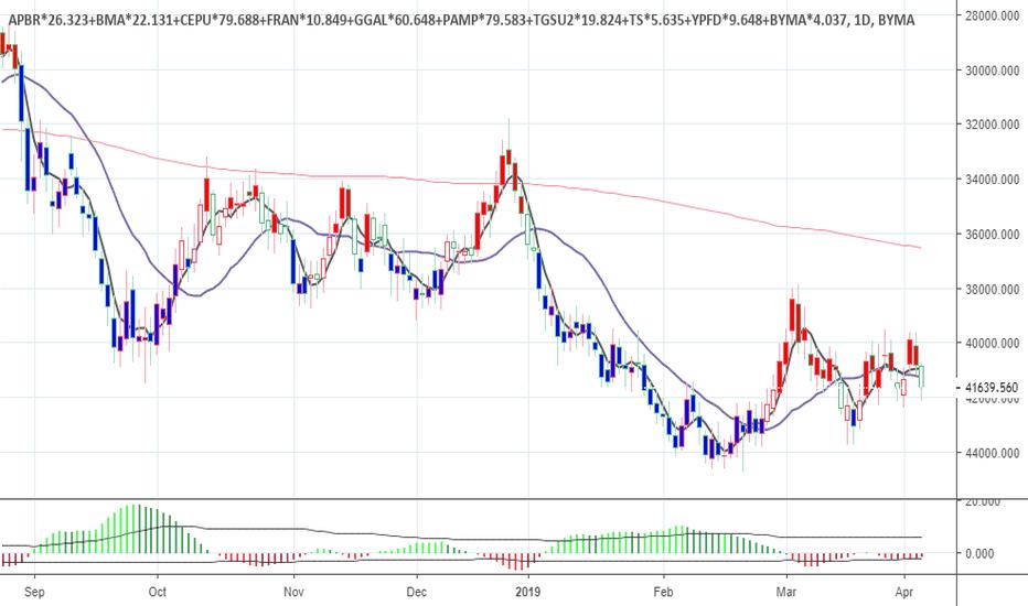 TS Stock Price and Chart — BCBA:TS — TradingView