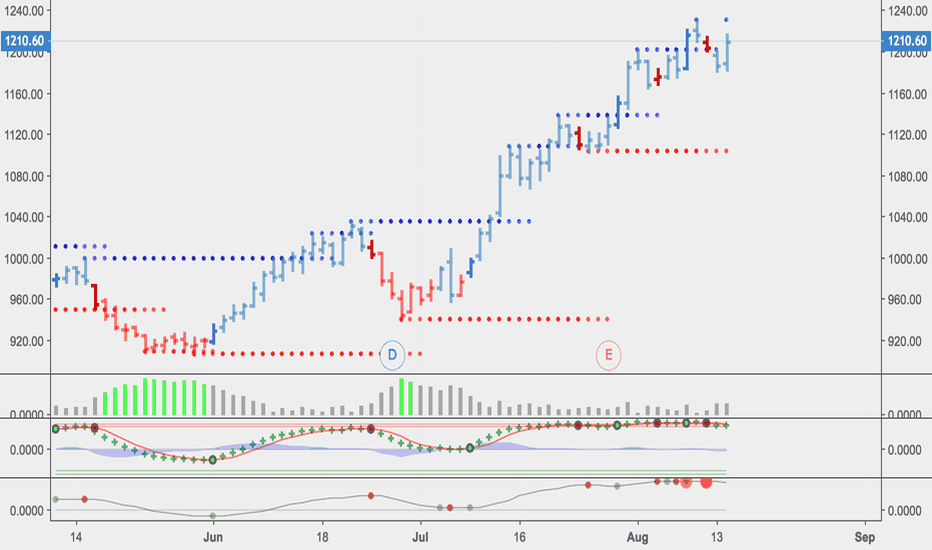 RELIANCE: RELIANCE NEEDS A BREAK TO MOVE AHEAD TILL 1165 ,1154,1132