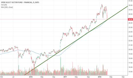 XLF: Touching trendline and 200 DMA.