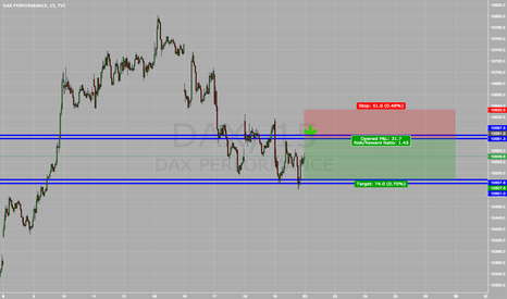DAX: Possible good short scalp opportunity on the dax here
