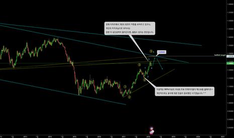 EURUSD: EURUSD/long-term analysis