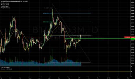 BTCUSD3M: Bitcoin Retracement setup