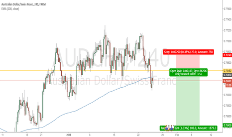 AUDCHF: Looking to short AUDCHF (Retest)
