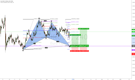 EURUSD: EURUSD Bullish Bat Pattern Emerging
