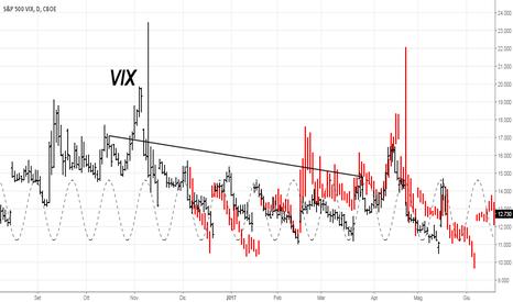 VI1!: Aggiornamento Frattale Vix