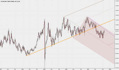 USDCHF: Unconventional Median Line - Weekly