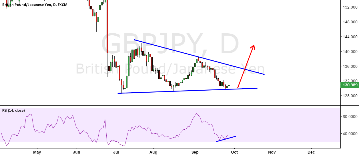 GBPJPY long to go ....