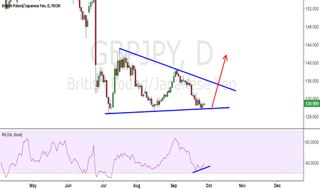GBPJPY: GBPJPY long to go ....