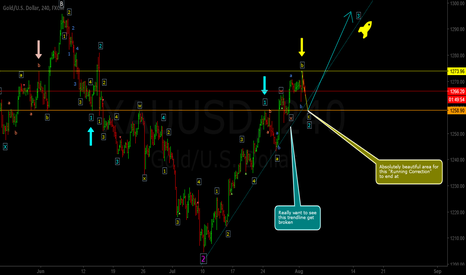 """XAUUSD: """"Wait For It"""" (Strong Bull)"""
