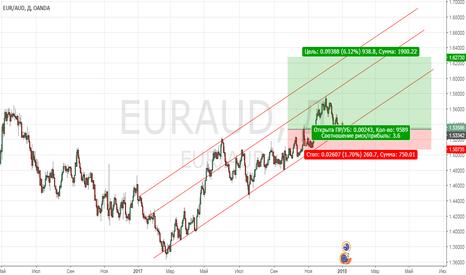 EURAUD: EUR/AUD длинная