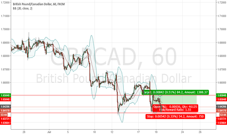 GBPCAD: Simple idea, high probability bet and real profit?