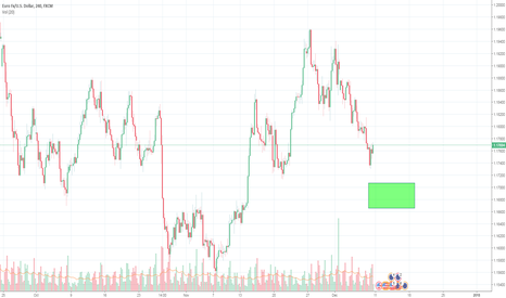 EURUSD: Looking for a Long position