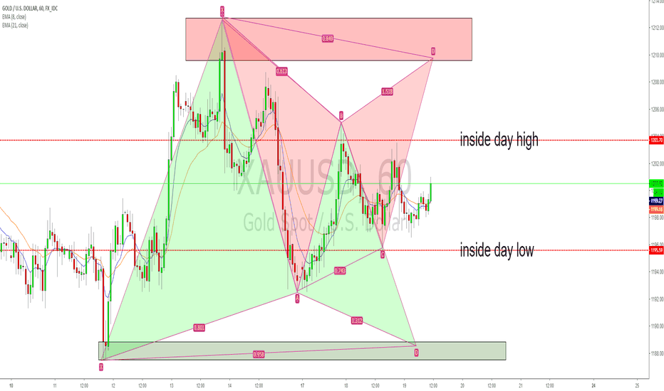 XAUUSD: XAUUSD inside day and intraday harmonic patterns and S/D zones