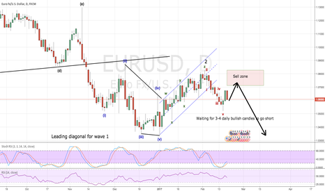 EURUSD: Waiting for a short entry