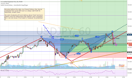 USDJPY: UJ this short already happened, however Follow_The_Spiral