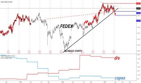FDX: FedEx 2014-2015 Fractal