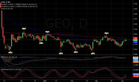 GEO: GEOX   -   Seguire in ottica up