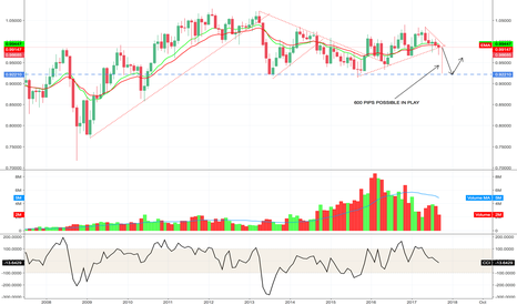 AUDCAD: AUDCAD - LOOK FOR BREAK OF MONTLY SUPPORT
