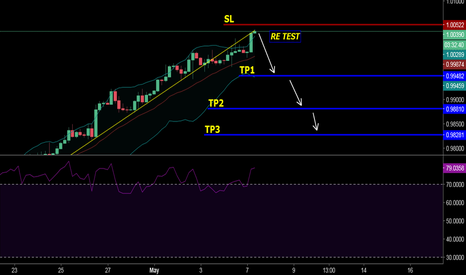 USDCHF: usd chf updating sell opportunity
