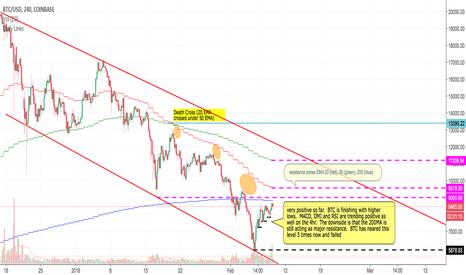 BTCUSD: BTC 4hr chart:  Decision point is nearing