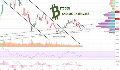 BTCUSD: AARGH BITCON! What Are We Gonna Do Now? Is Crypto Dead?