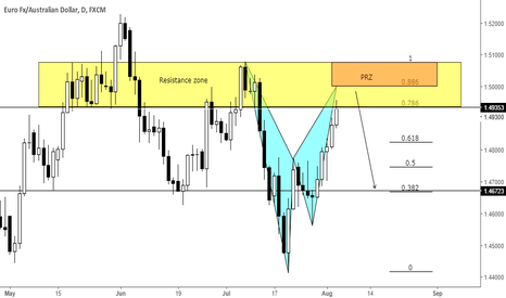 EURAUD: Potential Bat pattern at structure resistance on bearish trend