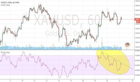 XAUUSD: RSI Holding Below Trendline.