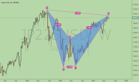 JP225USD: Global Stock at Risk - Japan bearish BAT