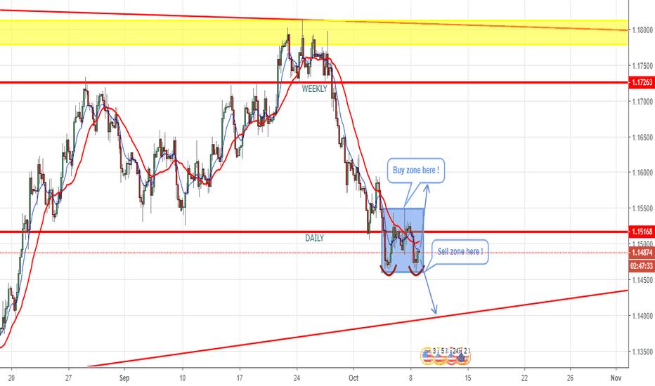 EURUSD: Eur/Usd - H3 - Double Bottom ?