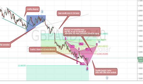 GBPAUD: Possible bearish cypher (medium term)