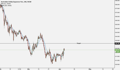 AUDJPY: AUDJPY Another Opportunity To Go Long