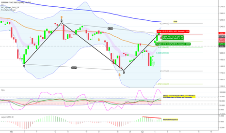 DEU30: Swing trade on DAX