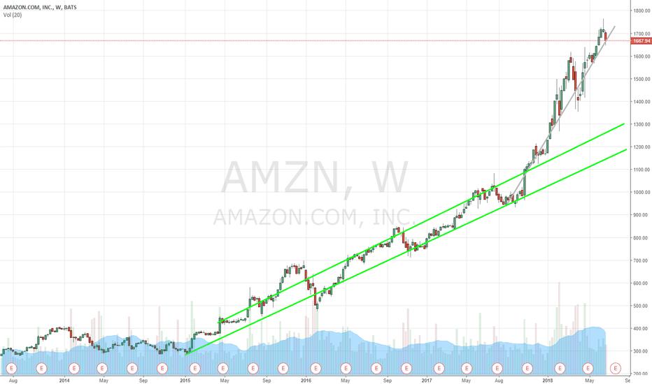 AMZN: AMZN Buy Target