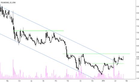 PXM: Polimex-Mostostal – w kierunku 5,40 zł