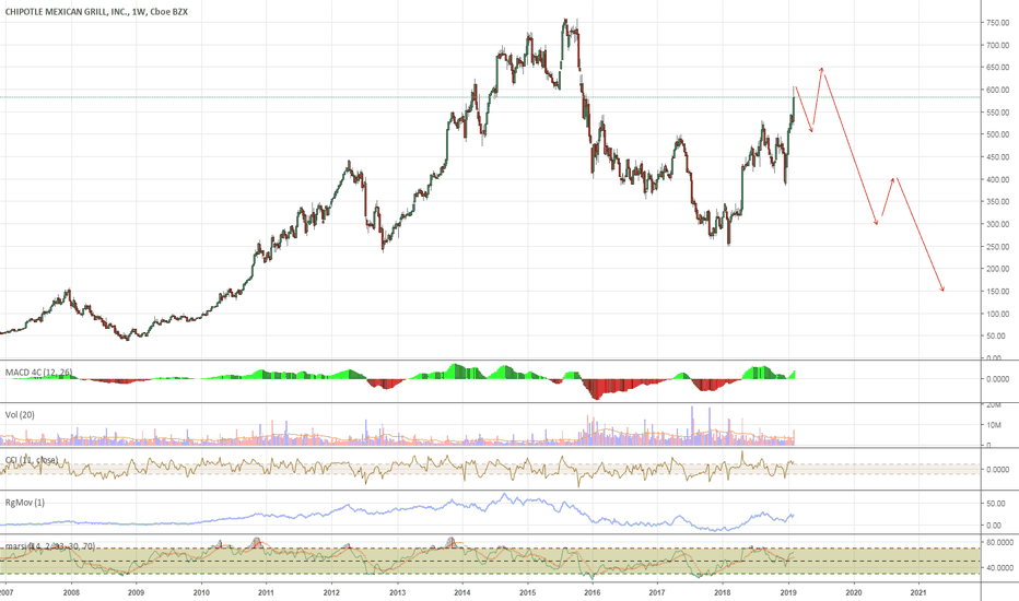 CMG: CMG Will Likely Top Soon but NOT Yet